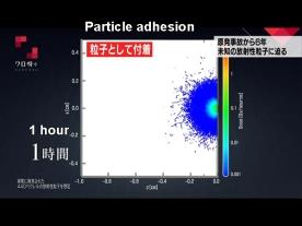 粒子1時間S